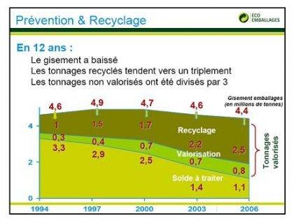 Le tonnage des déchets (en millions de tonnes) de puis 1994