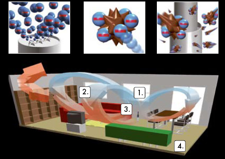 principe et fonctionnement d 39 un ioniseur d 39 air. Black Bedroom Furniture Sets. Home Design Ideas